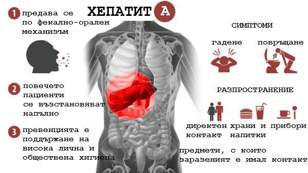 Хроничен хепатит